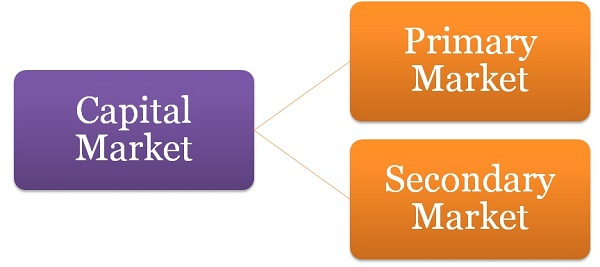 problems and prospects of capital market The problems/challenges and prospects of private sector organizations be harnessed and managed to bring about economic growth and a sufficient quality of life to the people providing answers to this question amongst others is the sole objective of this paper, and doing this is more.
